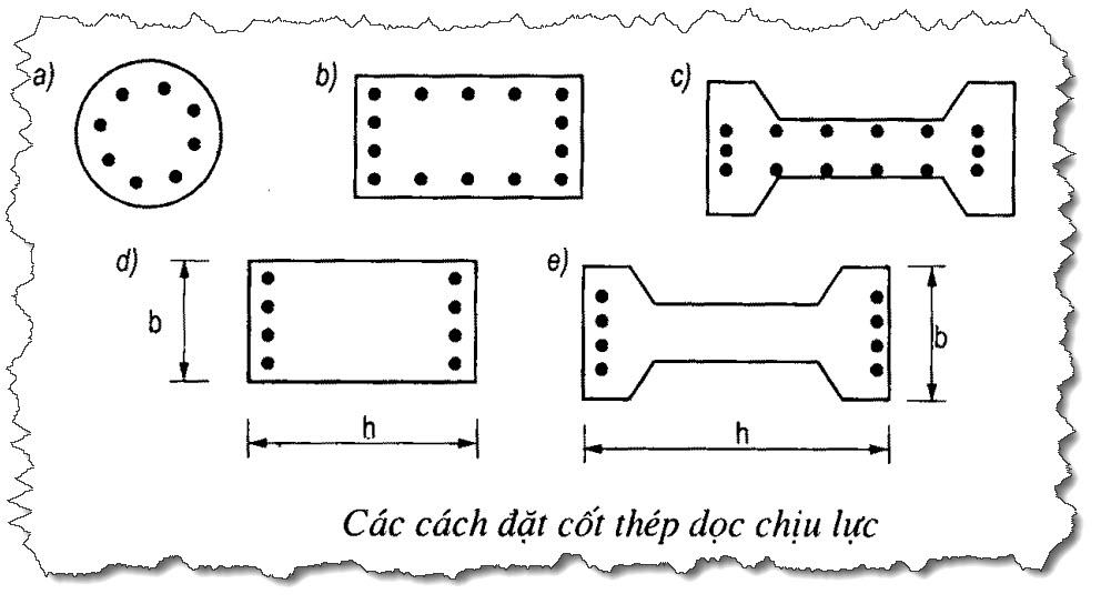 bảng tính thép cột