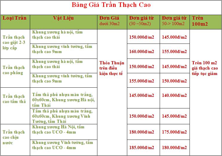 bang-gia-tran-thach-cao