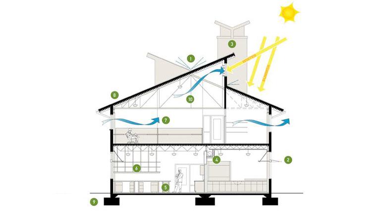 Giải pháp thông gió nhà ở tự nhiên hiệu quả nhất