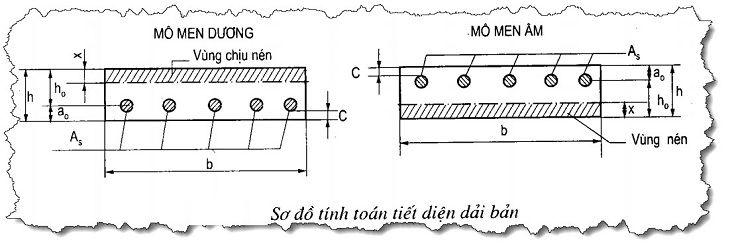 cấu tạo thép sàn 2 lớp - tầng trên