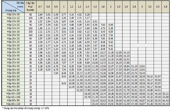 bảng tra khối lượng thép hộp